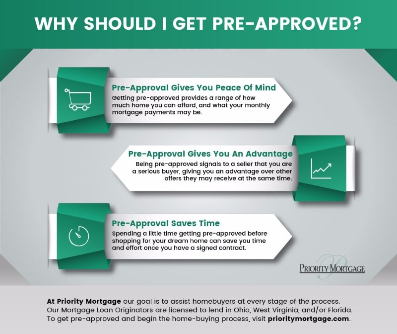 Priority Mortgage infographic sample.